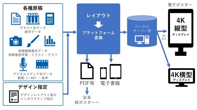 電子ポスターシステム概念図
