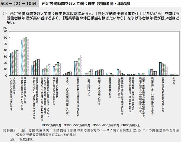 出典:「厚生労働省」資料
