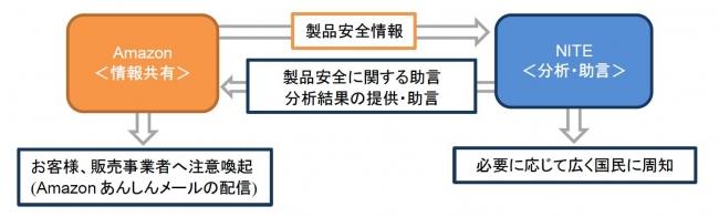 製品安全情報の共有と協力の流れ