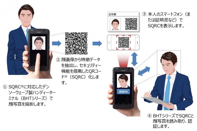 BHTシリーズを活用した「顔認証なりすまし防止ソリューション(SQRC版)」の利用イメージ