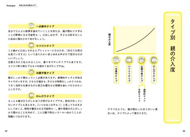 グラフのように、親が関わったほうがいい度合いは、タイプによって異なります。
