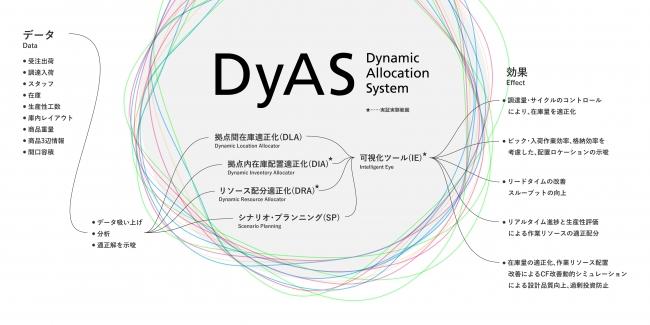 『DyAS』の構成