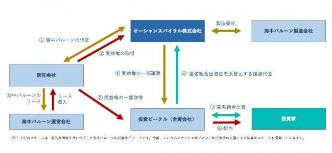 証券化スキーム図解