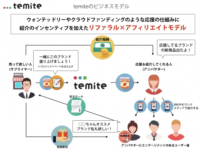 temite(テミテ)の仕組み