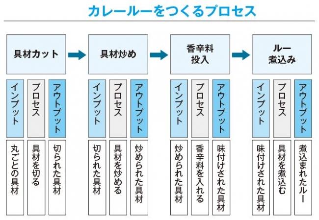 このように成果を生み出すプロセスを分割した作業群を「作業分解図」、もしくは「WBS(Work Breakdown Structure)」と呼びます。