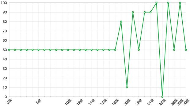 中田に書いてもらったものを元に作成した「ライフグラフ」。縦軸は気分(上に行くほど調子がいい)、横軸は年齢