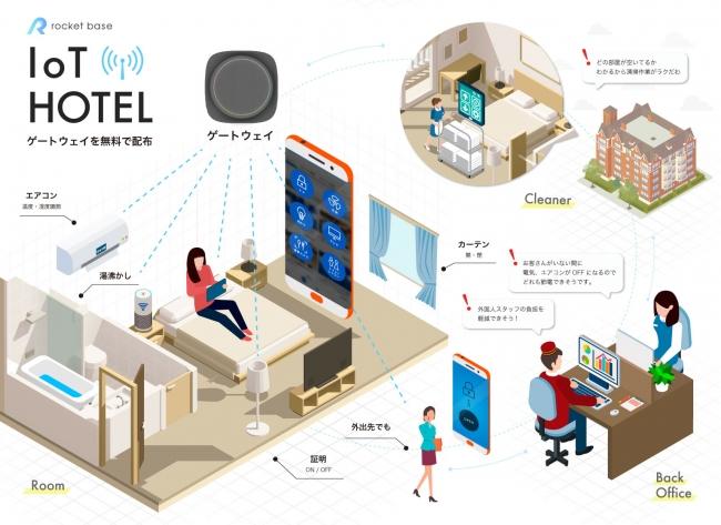 ホテル x IoT