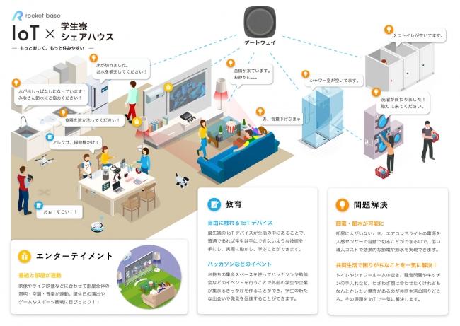 学生寮・シェアハウス x IoT