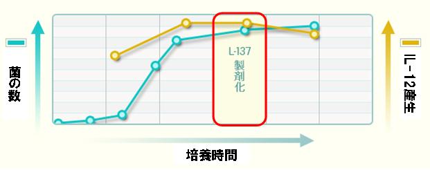 IL-12産生誘導能が、最も良い状態で安定化