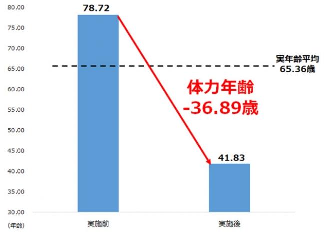 長野県伊那市との取り組み結果