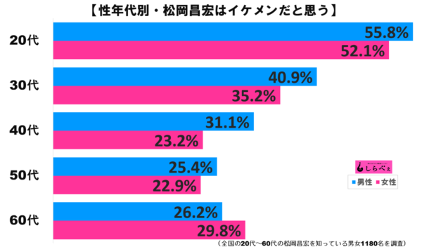 松岡昌宏グラフ2