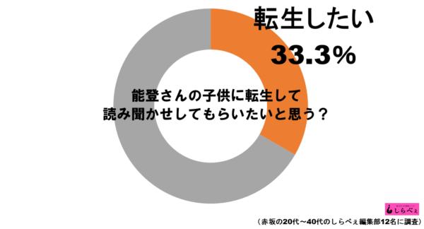 能登さん転生願望グラフ