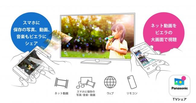 スマートフォンアプリ「TVシェア」