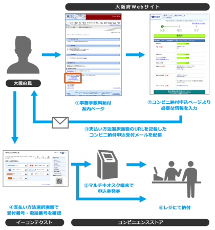 大阪府 各種事務手数料のコンビニ納付の流れ