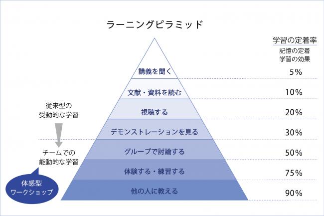 【図-2】ラーニングピラミッド ※出展:アメリカ国立訓練研究所(National Training Laboratories)