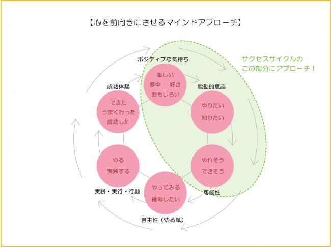 【図-3】心を前向きにさせるマインドアプローチ