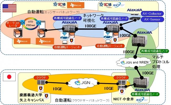 日米間を100Gbpsで接続した再構成可能通信ノードの実証実験