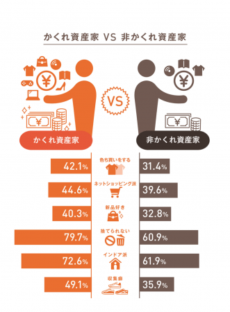 G9.かくれ資産家と非かくれ資産家の消費・生活スタイル比較(n=15歳以上の男女2,536名)