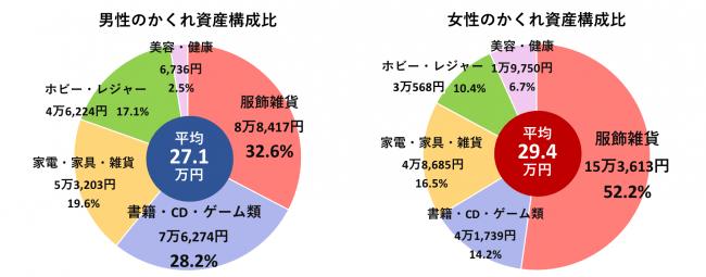 G6.男女別のかくれ資産平均内訳(n=15歳以上の男女2,536名 男性1,118名、女性1,418名)