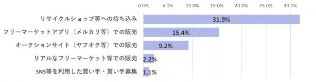 G11.不要品の処分方法として好んで利用する手段(MA n=15歳以上の男女で不要品を処分したことがある2,373名)