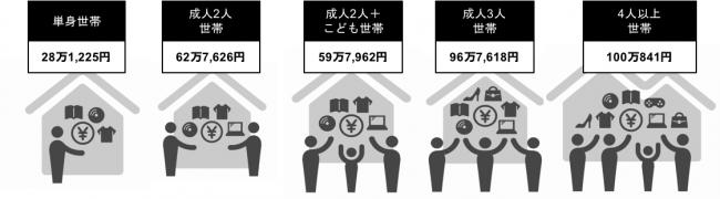G3.主要な世帯構成別の平均かくれ資産(n=15歳以上の男女2,536名)