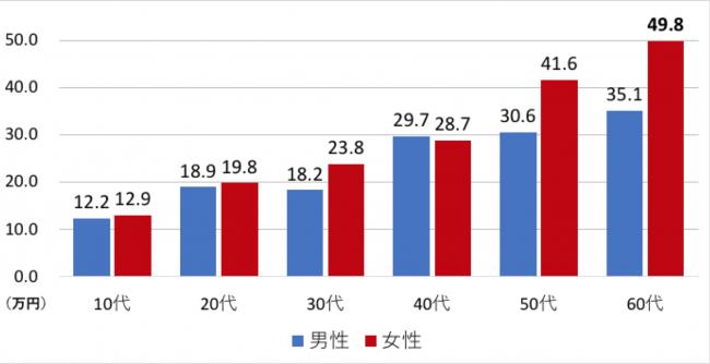 G4.性年代別かくれ資産平均値(n=15歳以上の男女2536名)