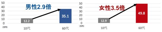 G5.年代のアップにともなうかくれ資産増加率(n=15歳以上の男女2,536名)
