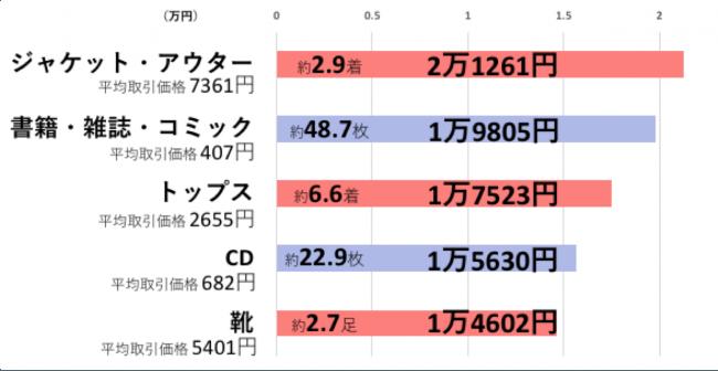 G2.15歳以上のかくれ資産構成品目TOP5 (n=15歳以上の男女2,536名)