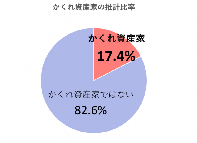 G8.かくれ資産家の比率と属性(n=15歳以上の男女2,536名)