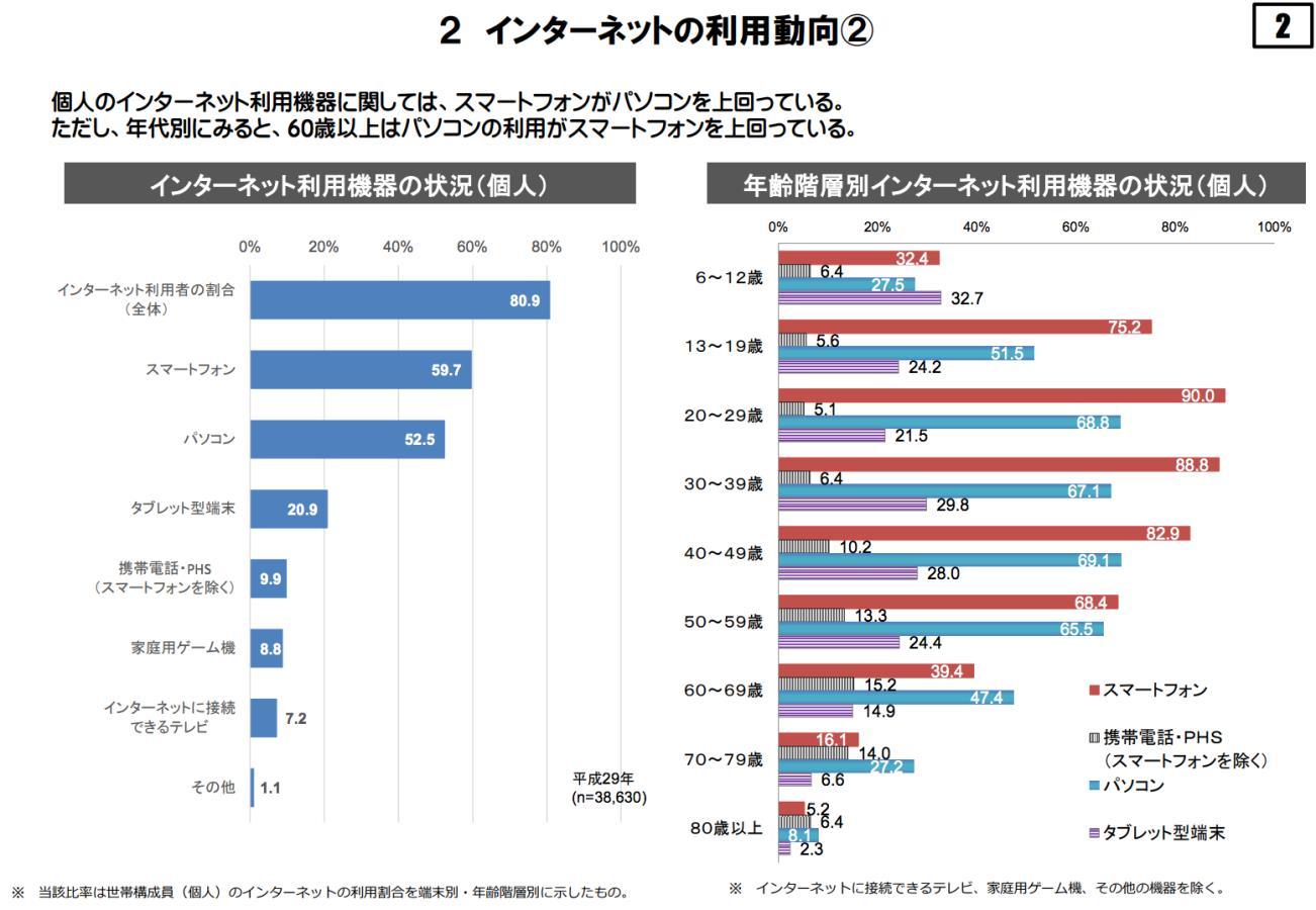 平成29年 通信利用動向調査 ポイント 抜粋
