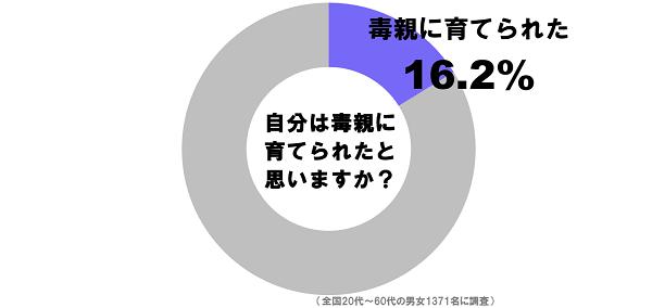 毒親_グラフ1