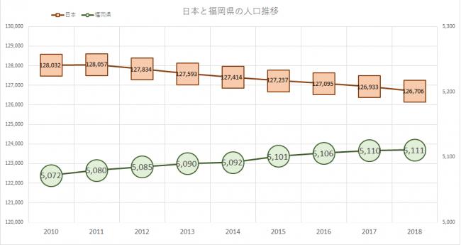 ▲日本の総人口は減少しているが、福岡県の人口は増加