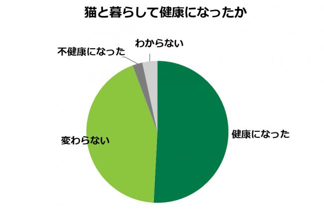 例4(第4部:nekokusei調査 より)