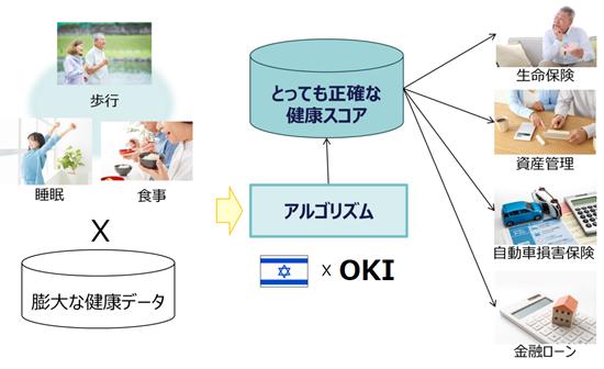 図:『とっても正確な健康スコア』の概念図