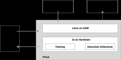 FPGA上でのAIによる画像解析のフロー