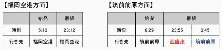 糸島高校前駅始発・最終列車