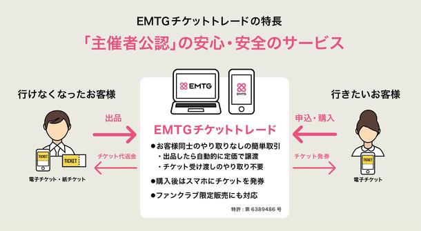 EMTGチケットトレードのイメージ