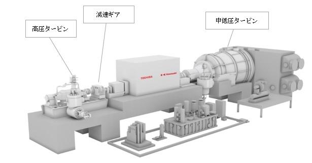 両社が販売する中型蒸気タービンのイメージ図