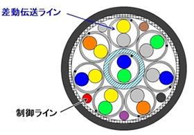 構造例 可動配線用8対+5心
