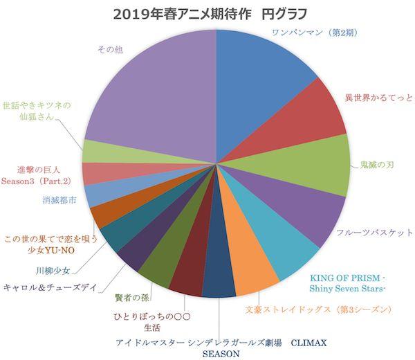 アニメ ランキング 2019