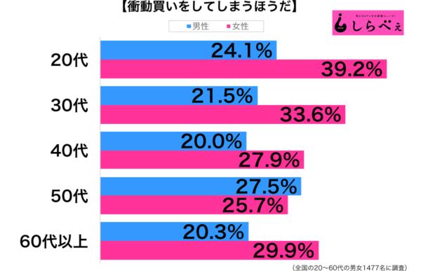 衝動買い性年代別グラフ