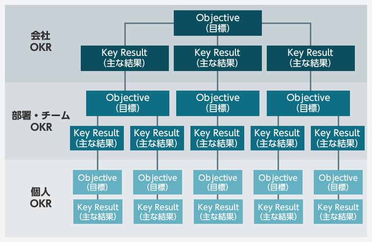 OKRの階層イメージ