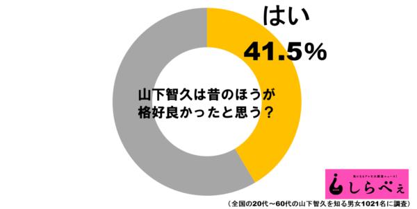 山下智久グラフ1