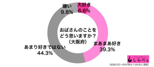 おばさんをどう思う大阪府グラフ
