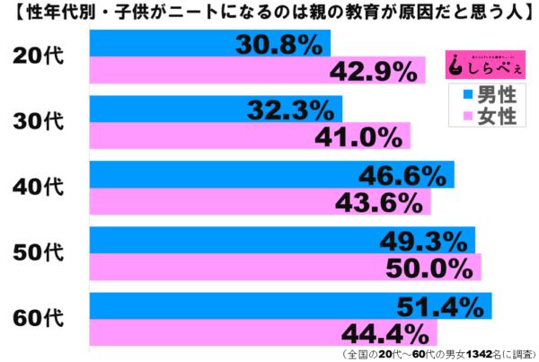 ニートグラフ2