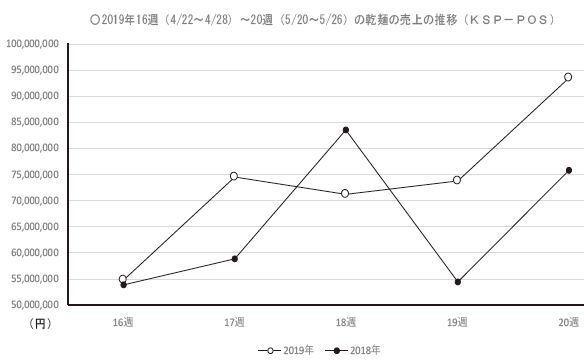 2019年16週(4/22~4/28)~20週(5/20~5/26)の乾麺の売上の推移(KSP-POS)