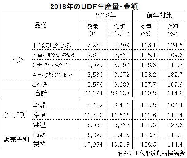 2018年のUDF生産量・金額
