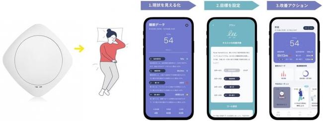 (左)睡眠計測デバイス(マットレスの下に挿入のみ)(右)計測結果を元に、睡眠改善をガイドするアプリ