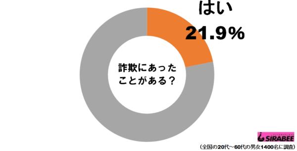 詐欺グラフ1