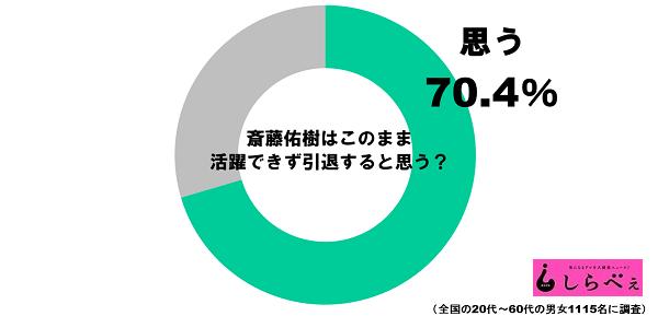 斎藤佑樹活躍グラフ1